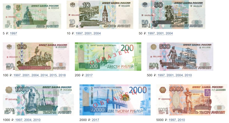 Billetes en circulación de rublo ruso RUB 2020