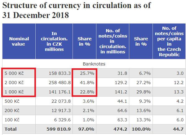 Billetes más populares en república checa