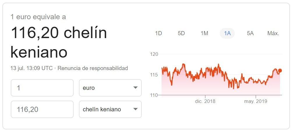 Cambio Euro Chelín kenyano 2019 Google Finance
