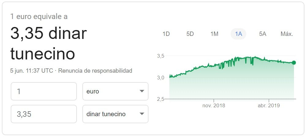 Cambio Euro Dinar tunecino 2019 Google Finance