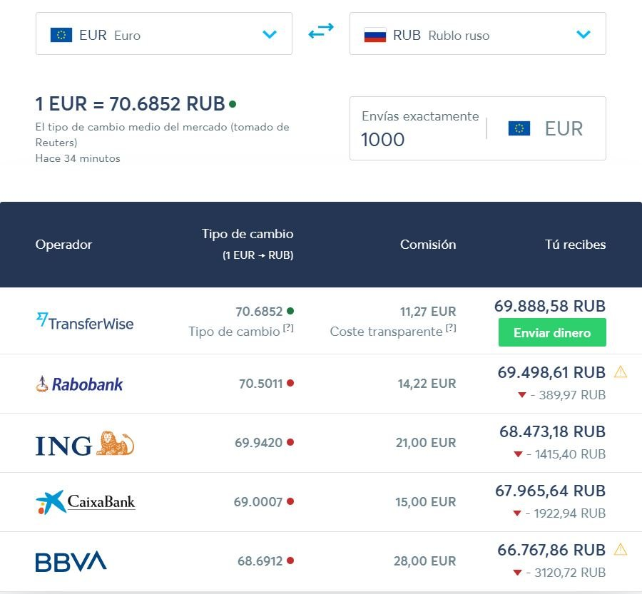 Cambio de divisas euro rublo Transferwise