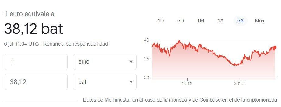 Cambio euro a baht 06 07 2021