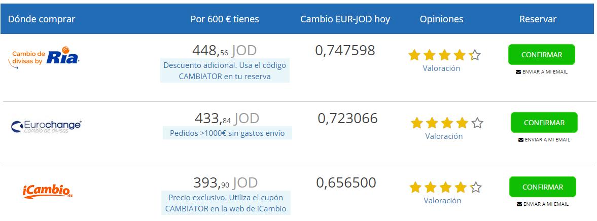 Cambio euro a dinar jordano Cambiator 14 10 2020