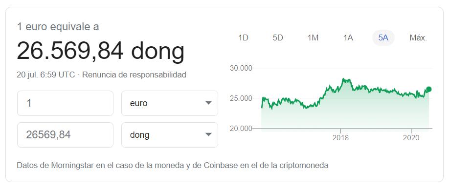Cambio euro a dong vietnamita julio 2020