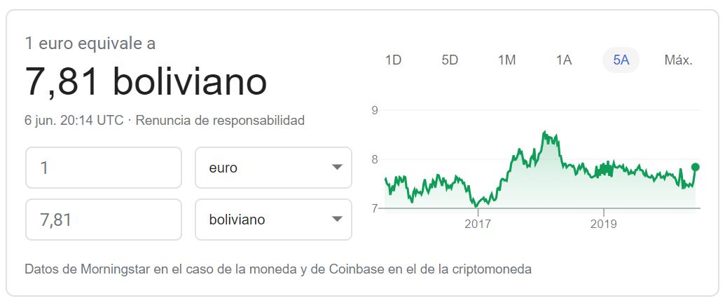 Cambio euro boliviano 2020