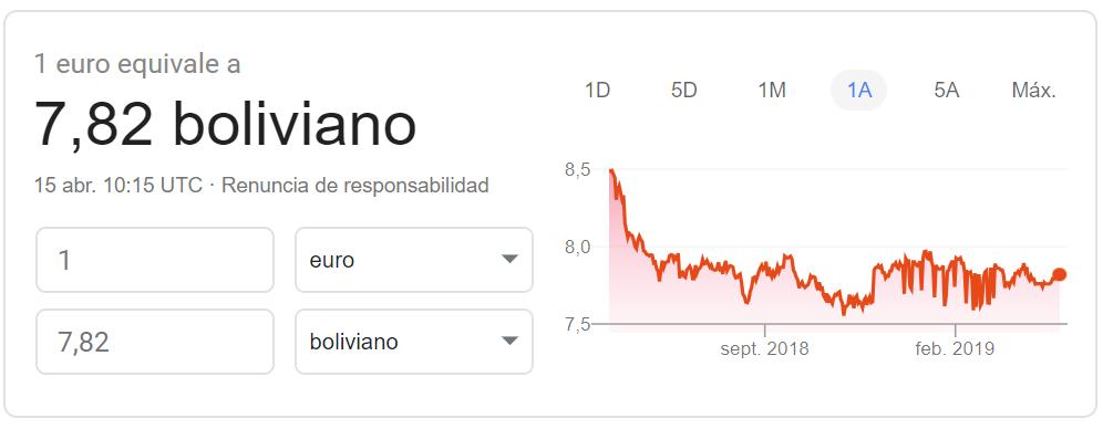 Cambio euro-boliviano Google Finance 2019