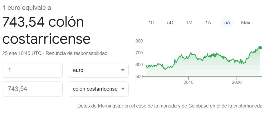 Cambio euro colón de Costa Rica 25 enero 2021