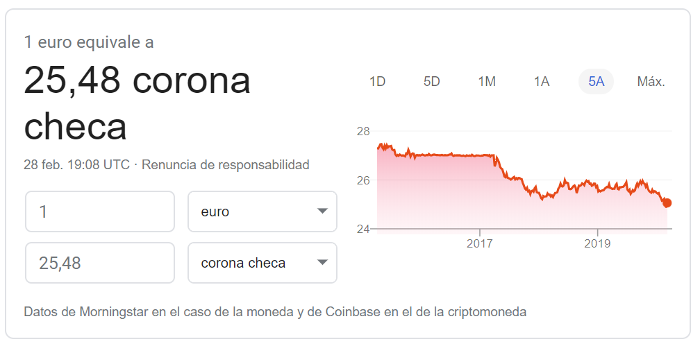 Cambio euro corona checa 2020