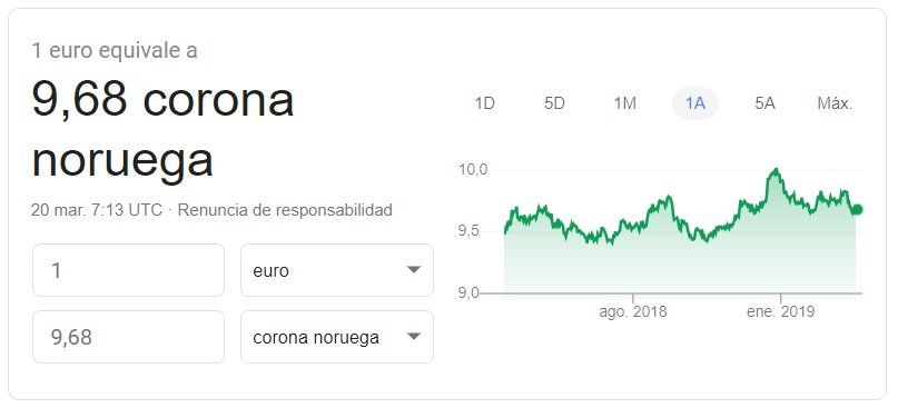 Cambio euro-corona noruega 2019 Google Finance