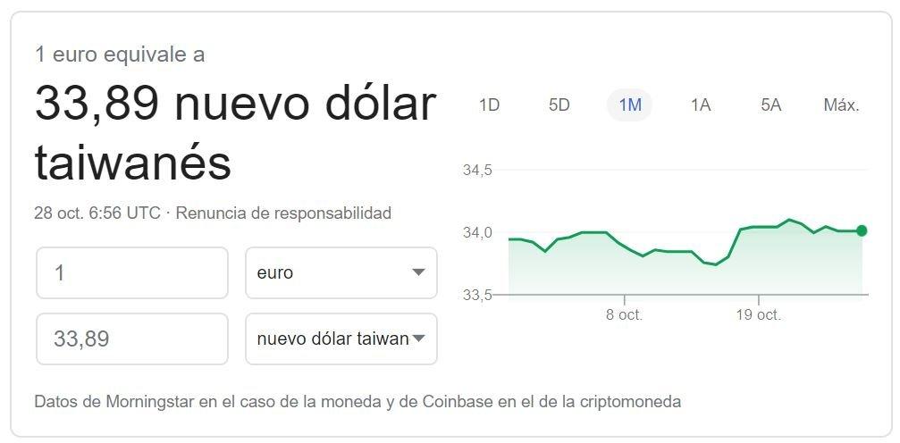 Cambio euro dólar taiwanés 2019 Google