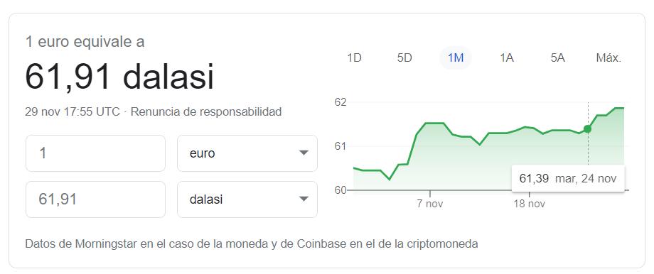 Cambio euro dalasi 29 11 2020