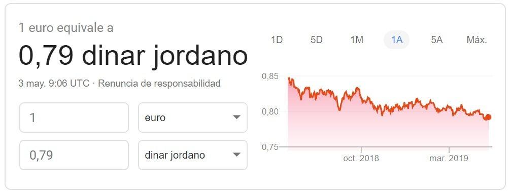 Cambio euro-dinar jordano 2019 Google Finance