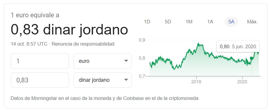 Cambio euro dinar jordano