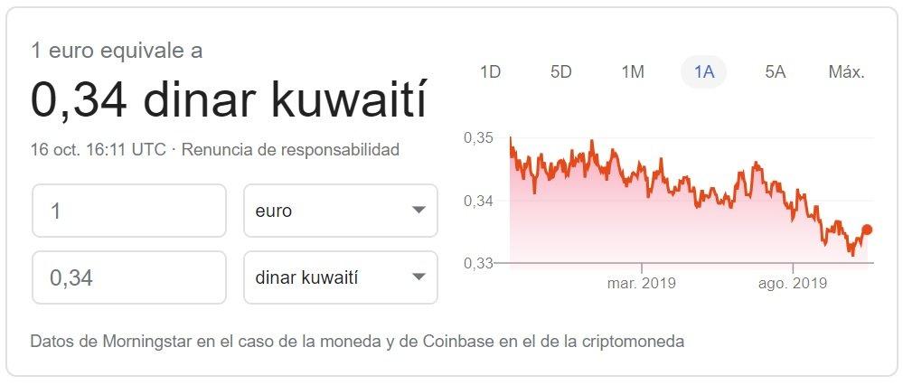 Cambio euro dinar kuwaití 2019 Google