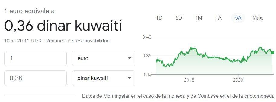 Cambio euro dinar kuwait 10 07 2021