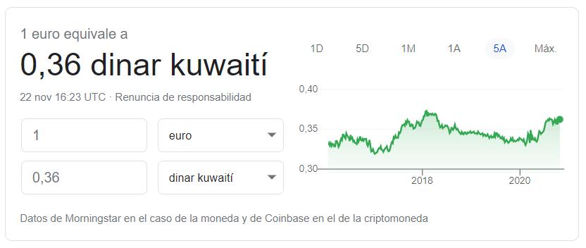 Cambio euro dinar kuwaiti (22 11 2020)