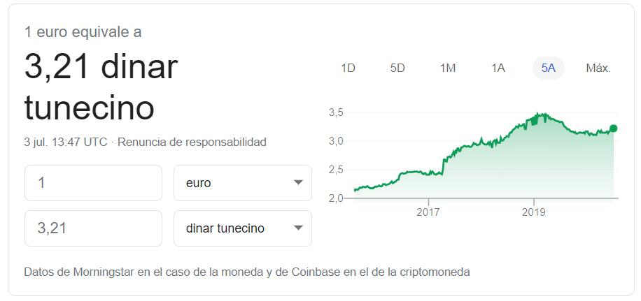 Cambio euro dinar tunecino 2020