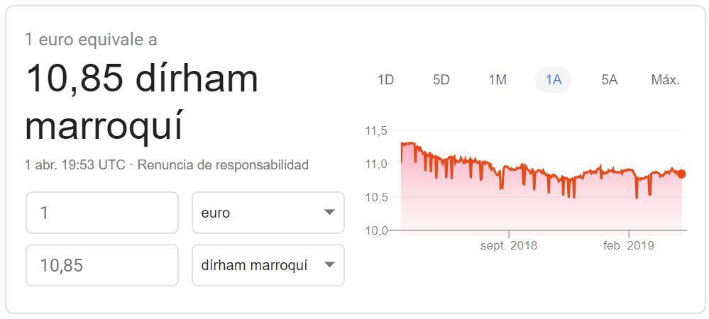Cambio euro-dirham de Marruecos 2019 Google Finance