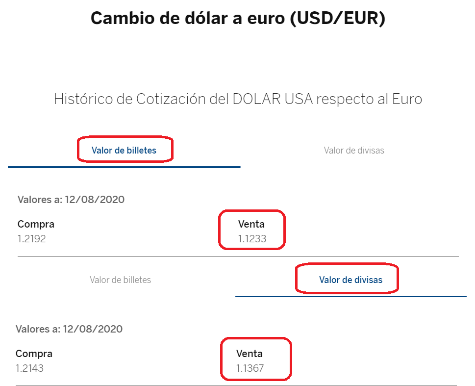 Cambio euro dolar BBVA 12 08 2020
