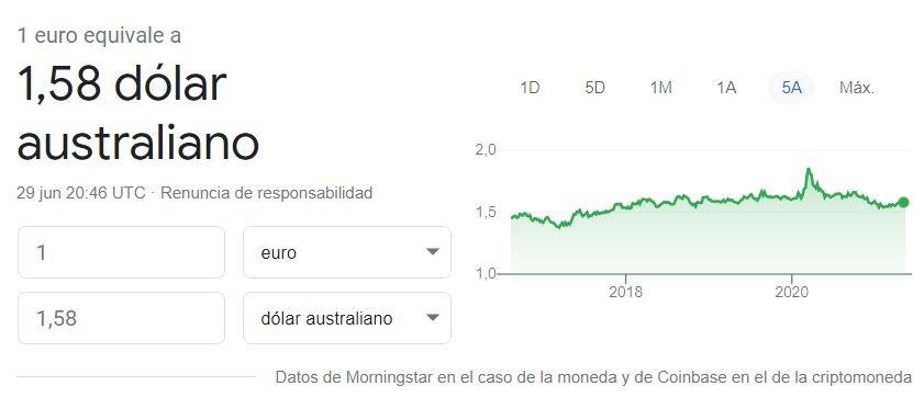 Cambio euro dolar australiano 29 06 2021