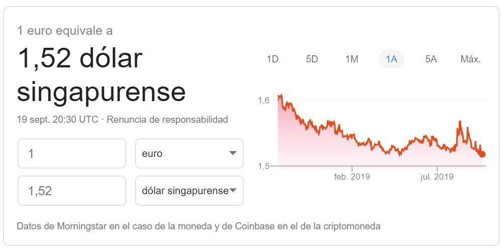 Cambio euro dolar de Singapur Google Finance 2019