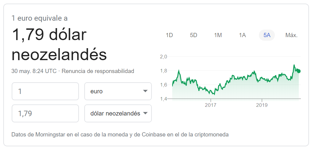 Cambio euro dolar neozelandés 2020