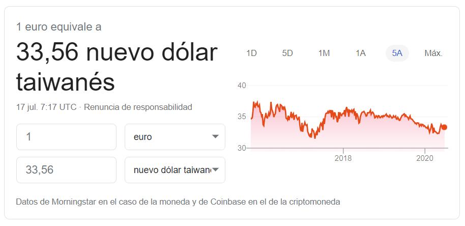 Cambio euro dolar taiwán