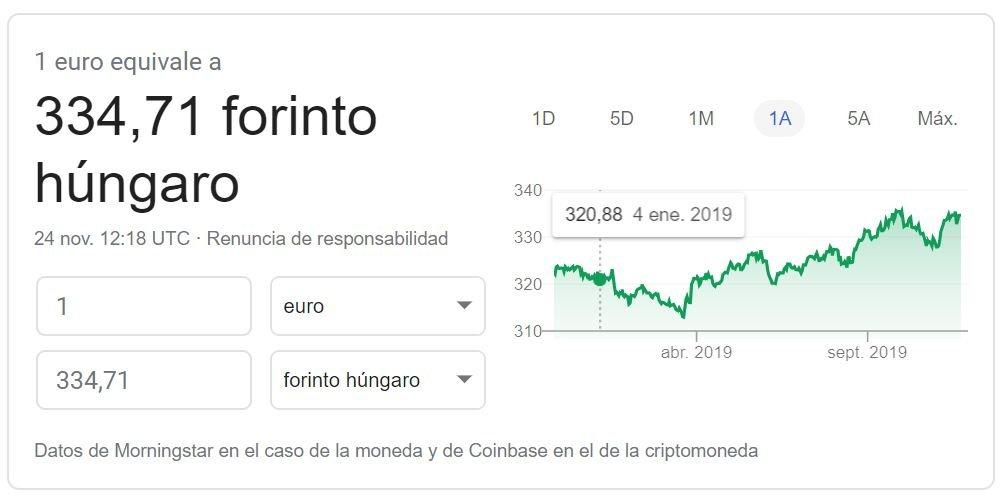 Cambio euro florín húngaro 11 2019