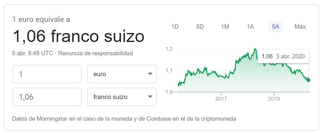 Cambio euro franco suizo 04 2020