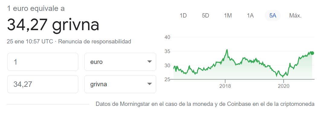 Cambio euro grivna 25 01 2021