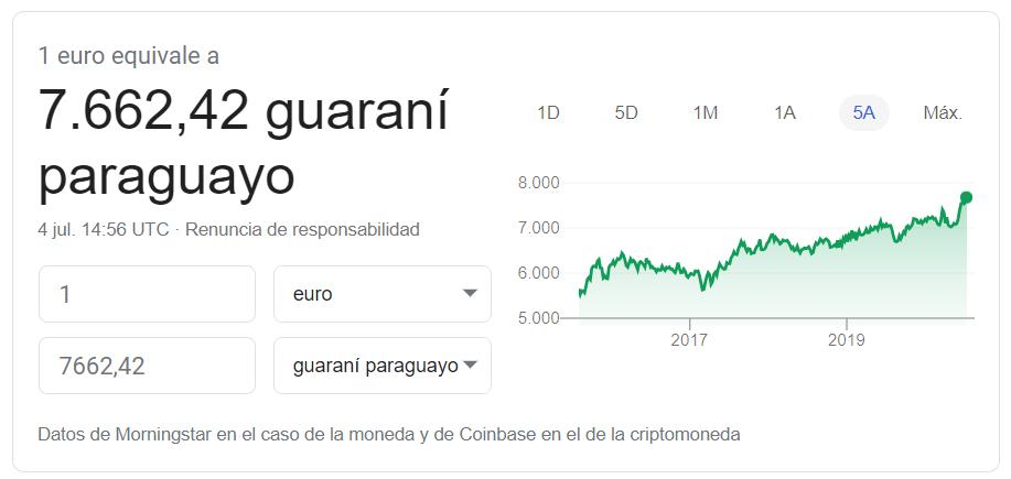 Cambio euro guarani 2020