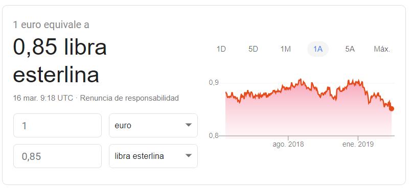 Cambio euro-libra Google Finance 2019