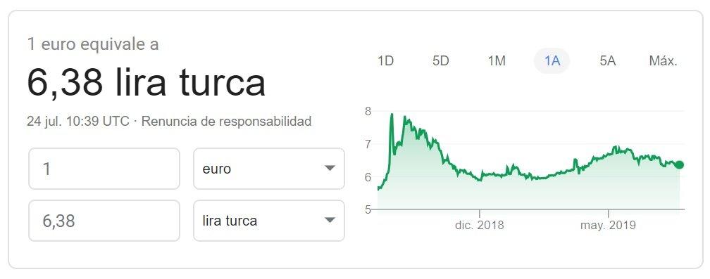 Cambio euro-lira turca 2019 Google Finance