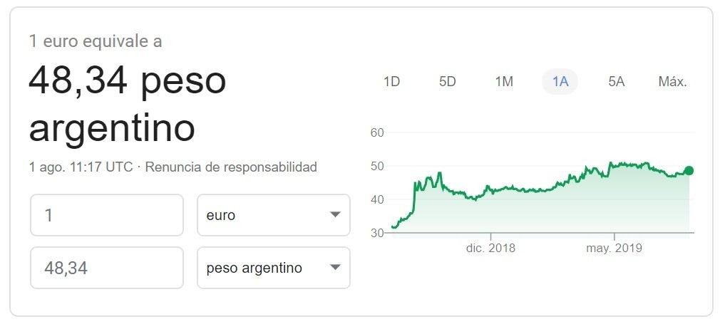 Cambio euro peso argentino 2019 Google Finance