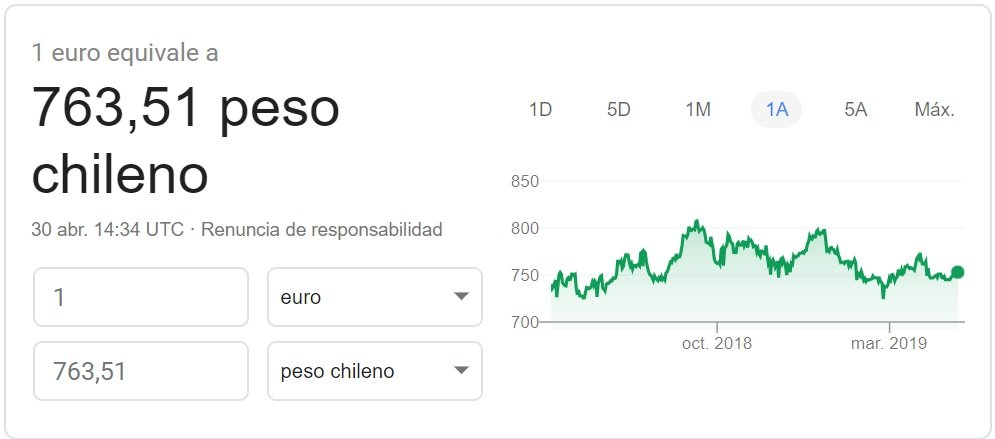 Cambio euro-peso chileno 2019 Google Finance