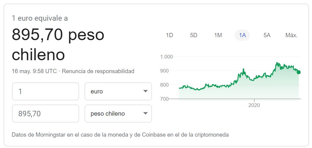 Cambio euro peso chileno 2020
