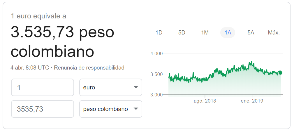 Cambio euro-peso colombiano 2019 Google Finance