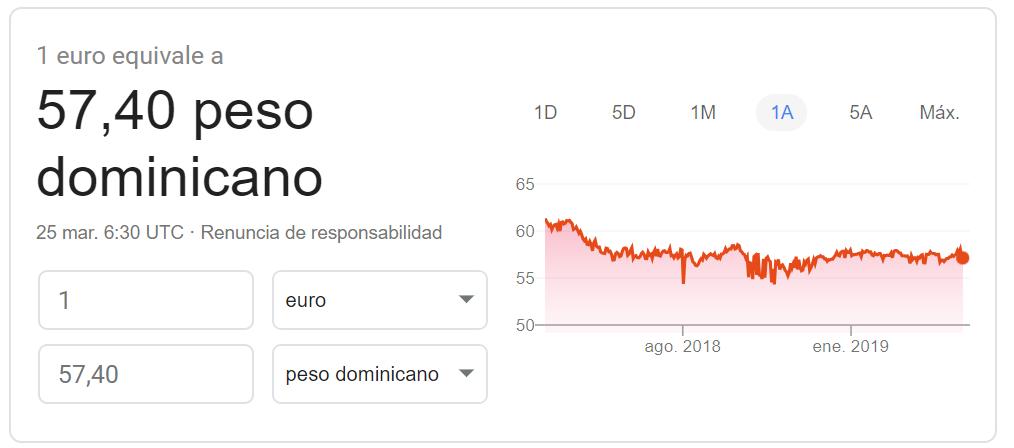 Cambio euro-peso dominicano 2019 Google Finance