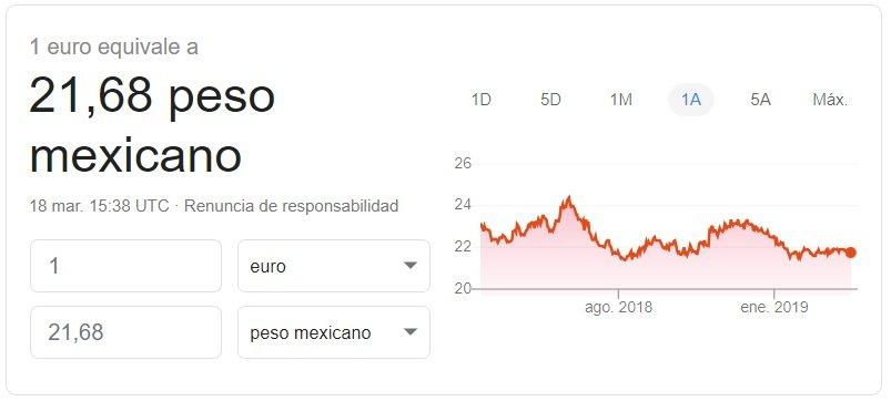 Cambio euro-peso mexicano 2019 Google Finance