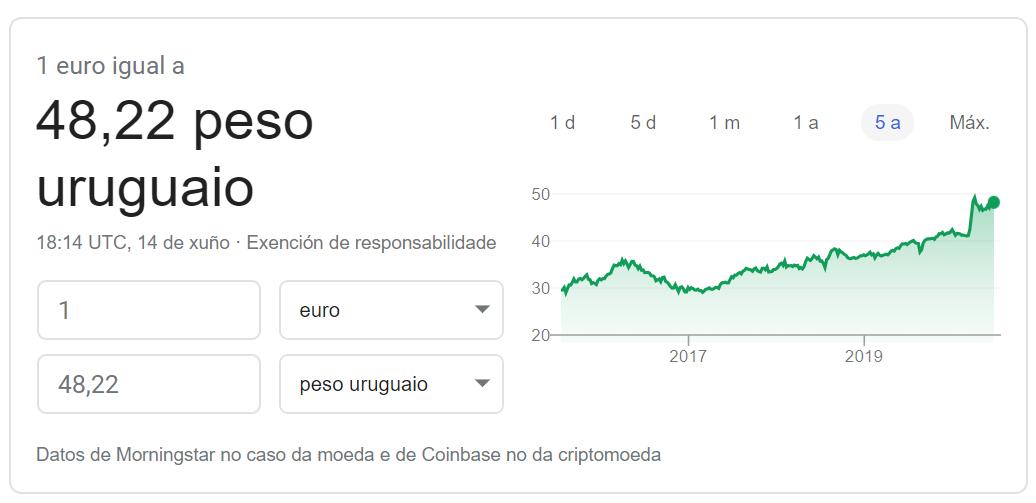 Cambio euro peso uruguayo 2020