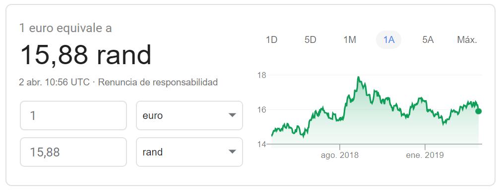 Cambio euro-rand sudafricano 2019 Google Finance