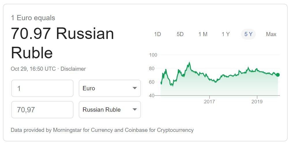 Cambio euro rublo 2019 Google