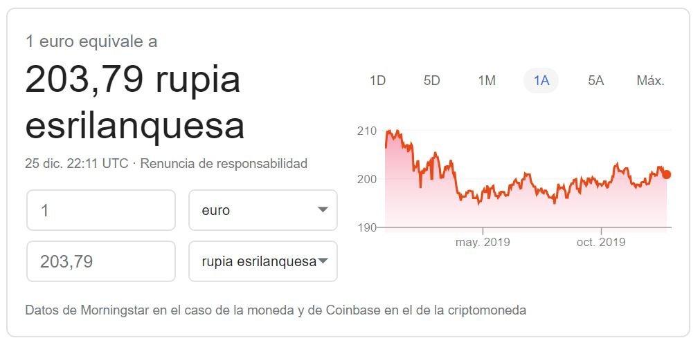 Cambio euro rupia de Sri Lanka Google