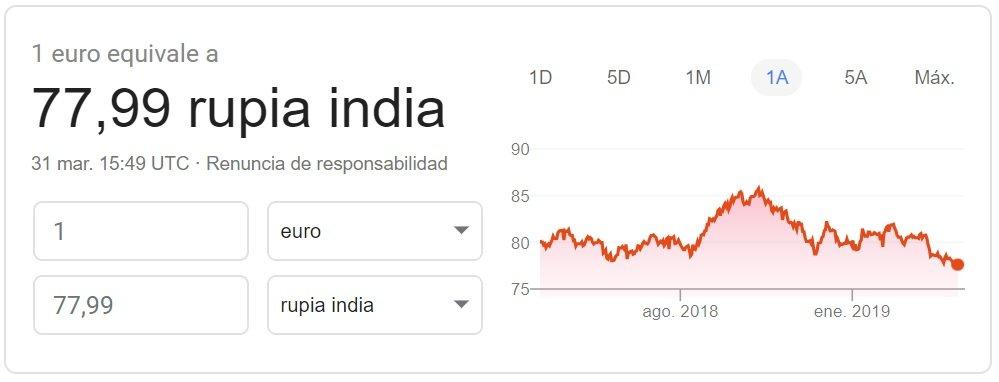 Cambio euro-rupia india 2019 Google Finance