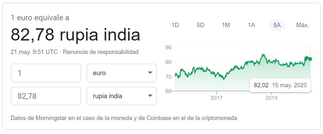Cambio euro rupia india mayo 2020
