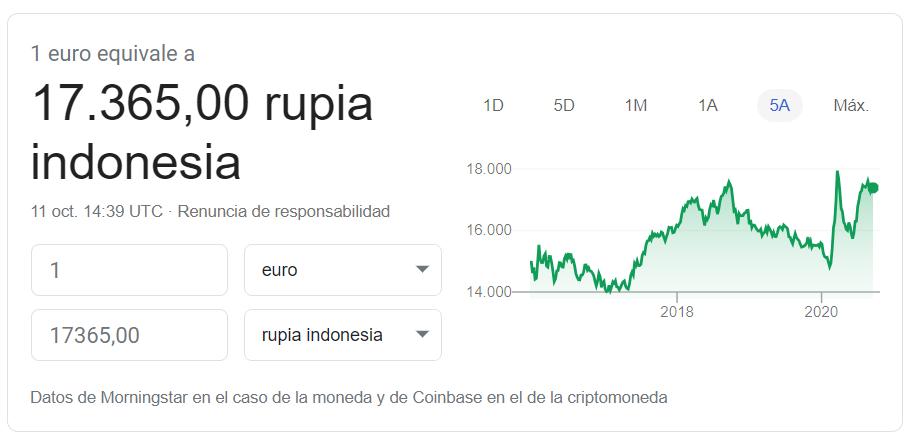 Cambio euro rupia indonesia 10 2020