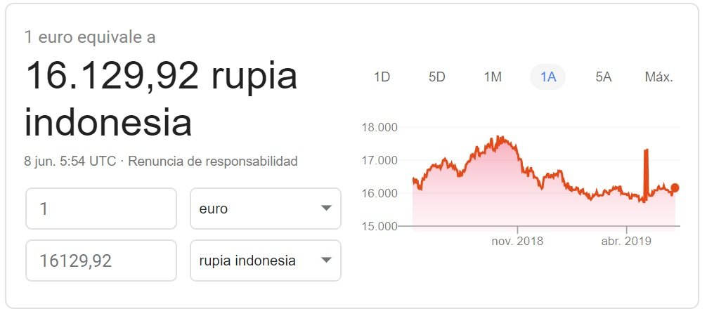 Cambio euro-rupia indonesia 2019 Google Finance