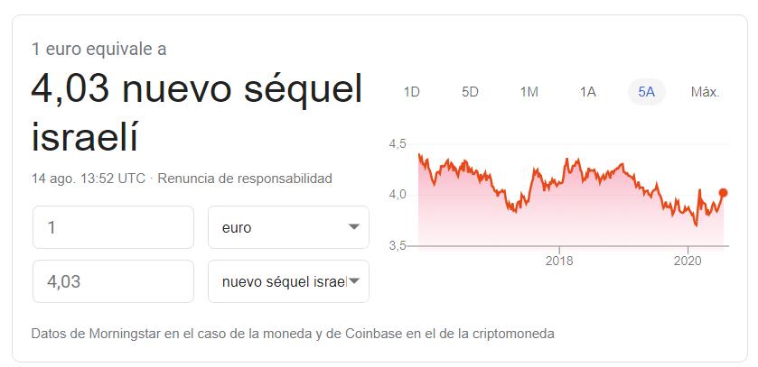 Cambio euro shekel 14 08 2020
