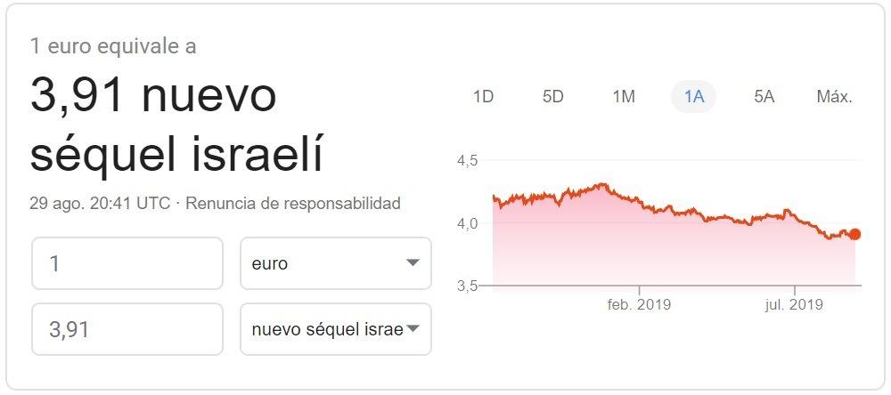 Cambio euro shekel israelí 2019 Google Finance