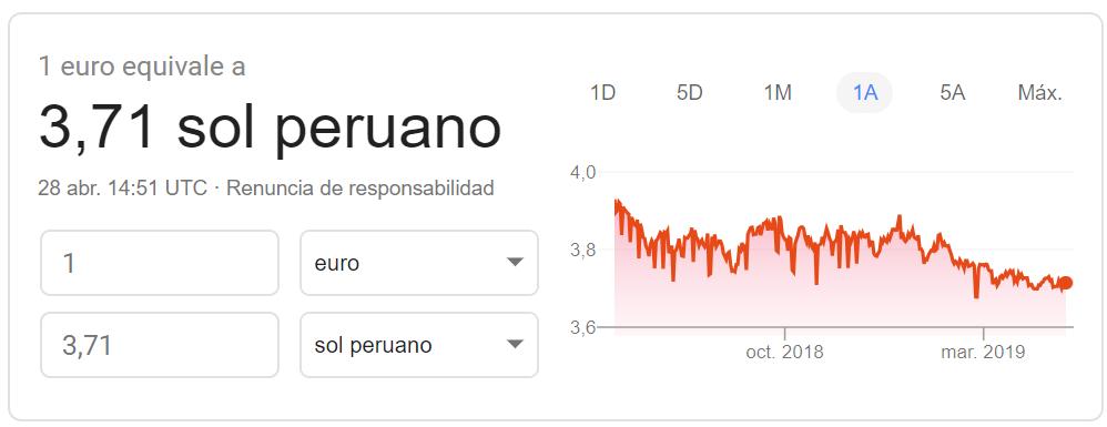 Cambio euro-sol peruano 2019 Google Finance